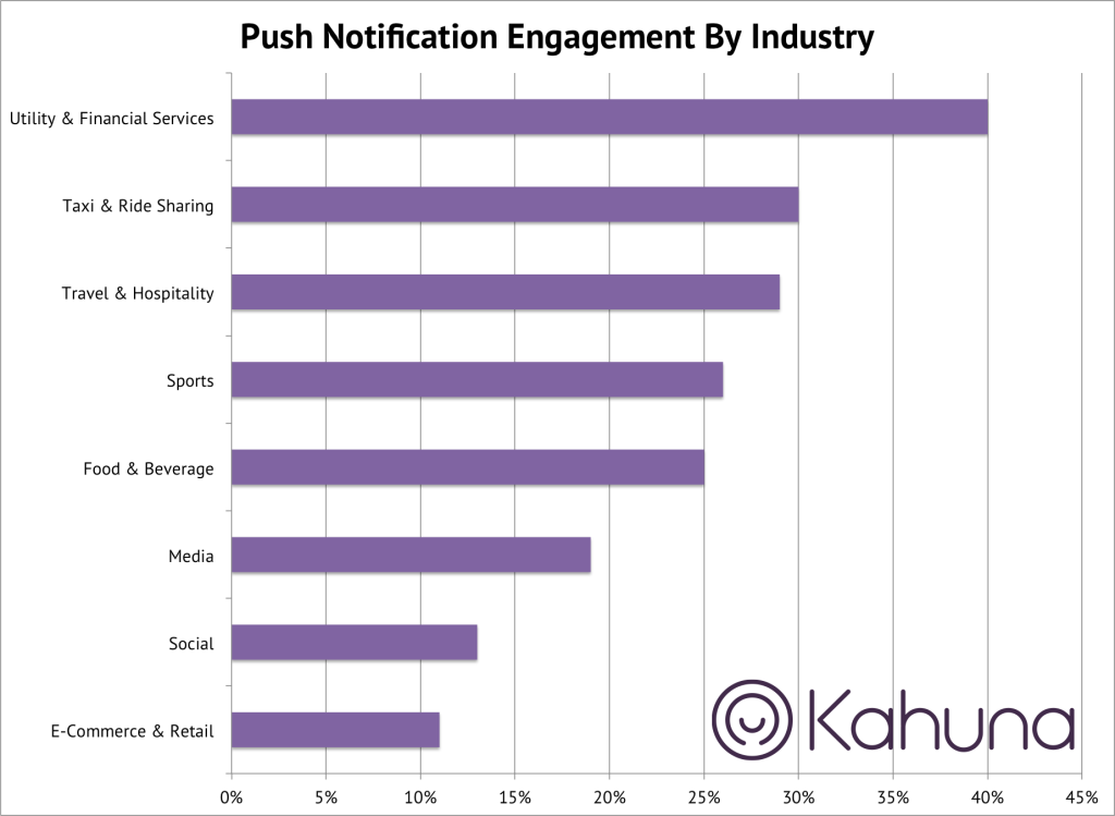 Push Notification Engagement By Industry statistics, push notification per industry statistics, push notifications statistics 2016