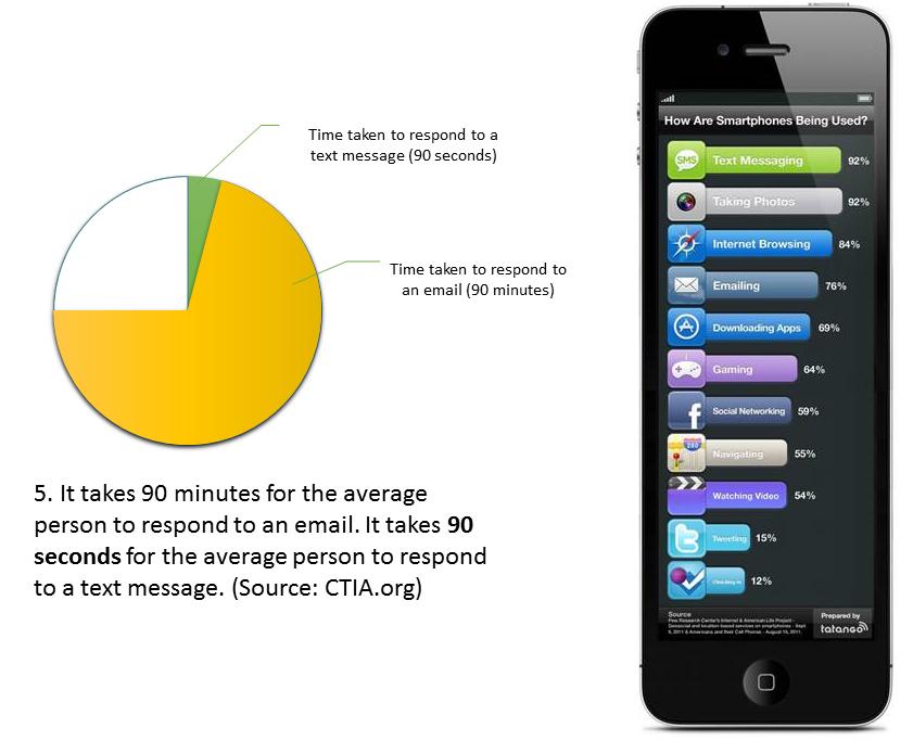 smartphone usage statistics 2016, how do people use smartphones, what do people do on smartphones sms statistics 2016, email statistics 2016, sms and email statistics 2016, sms response rate, email response rate