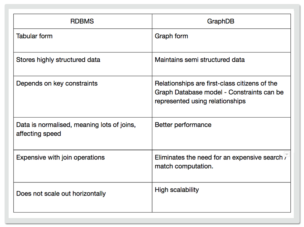 Figure 1: Comparison between GraphDB and RDBMS