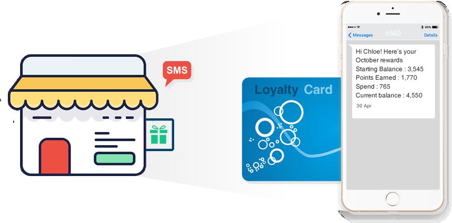 2 Way SMS to increase customer interactivity and loyalty