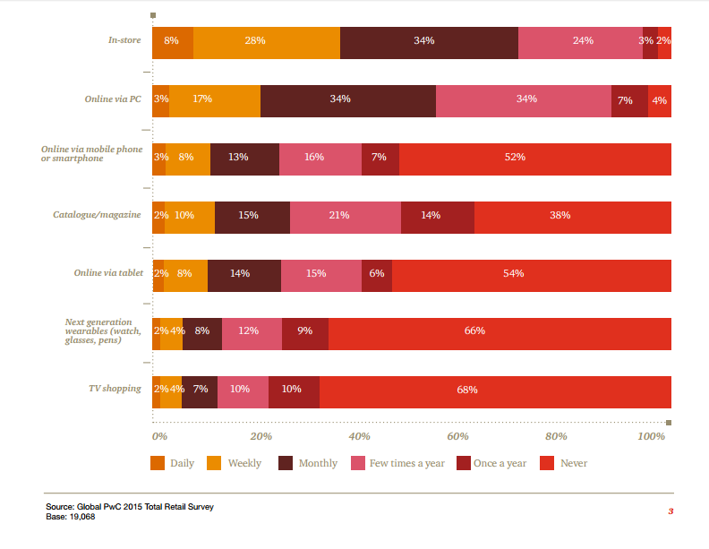Consumer purchase trends 2016, pwc total retail survey 2015, retail survey 2015, buyer behavior 2016