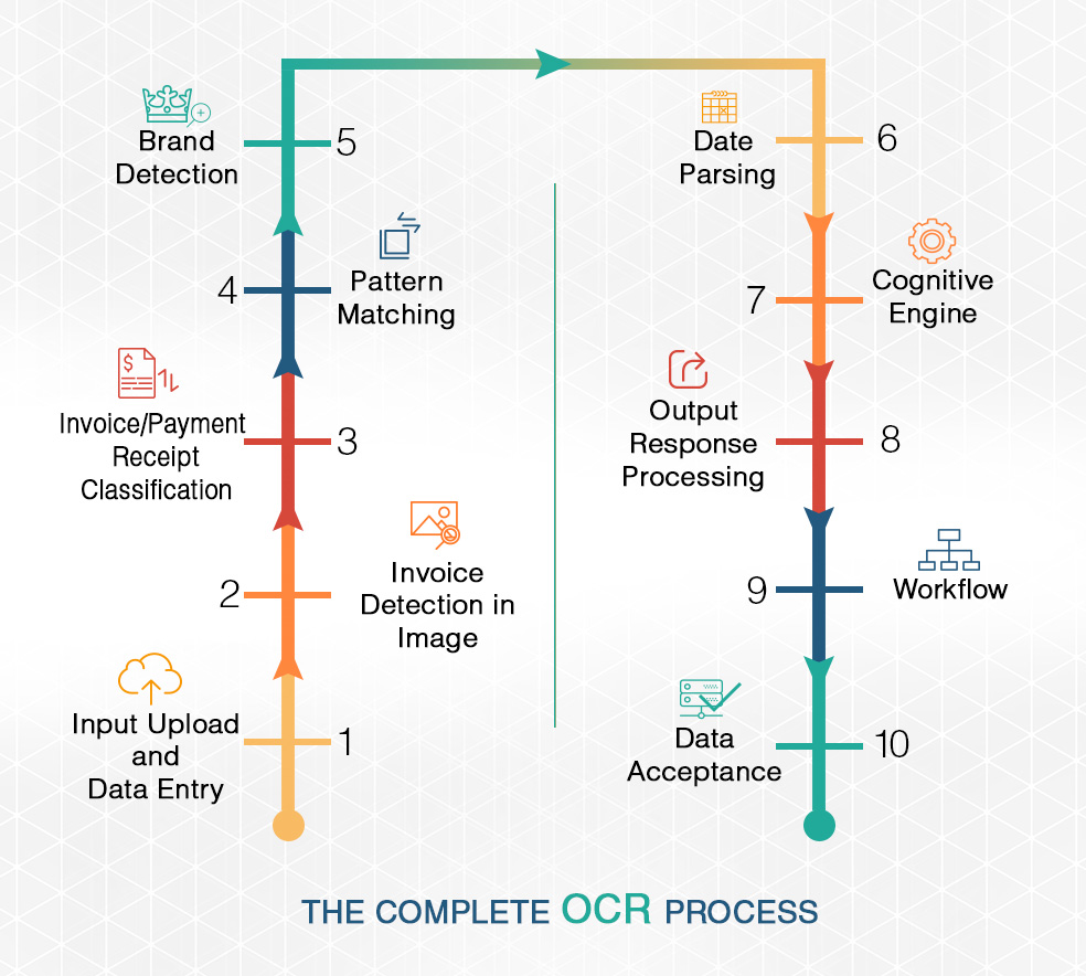 OCR Flow Chart 3B