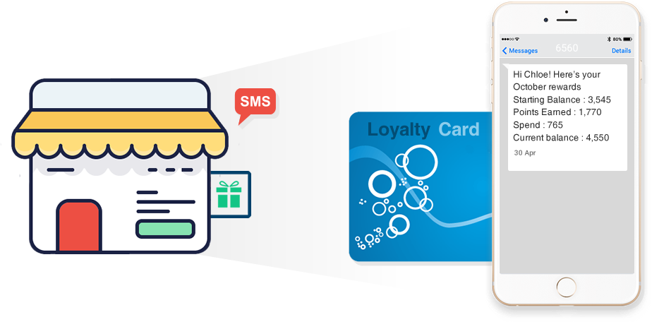 2 Way SMS to increase customer interactivity and loyalty